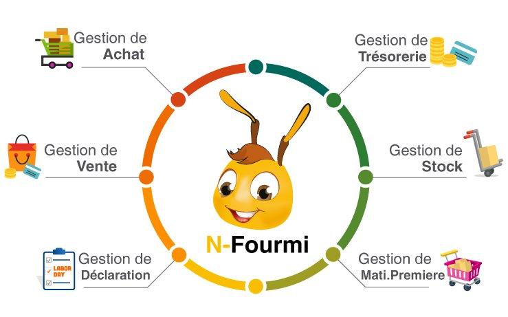 Les modules de logiciel nfourmi