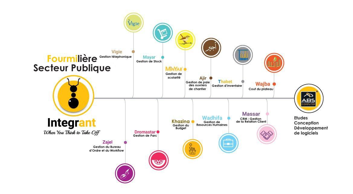 logiciel pour etablissement publique Tunisie